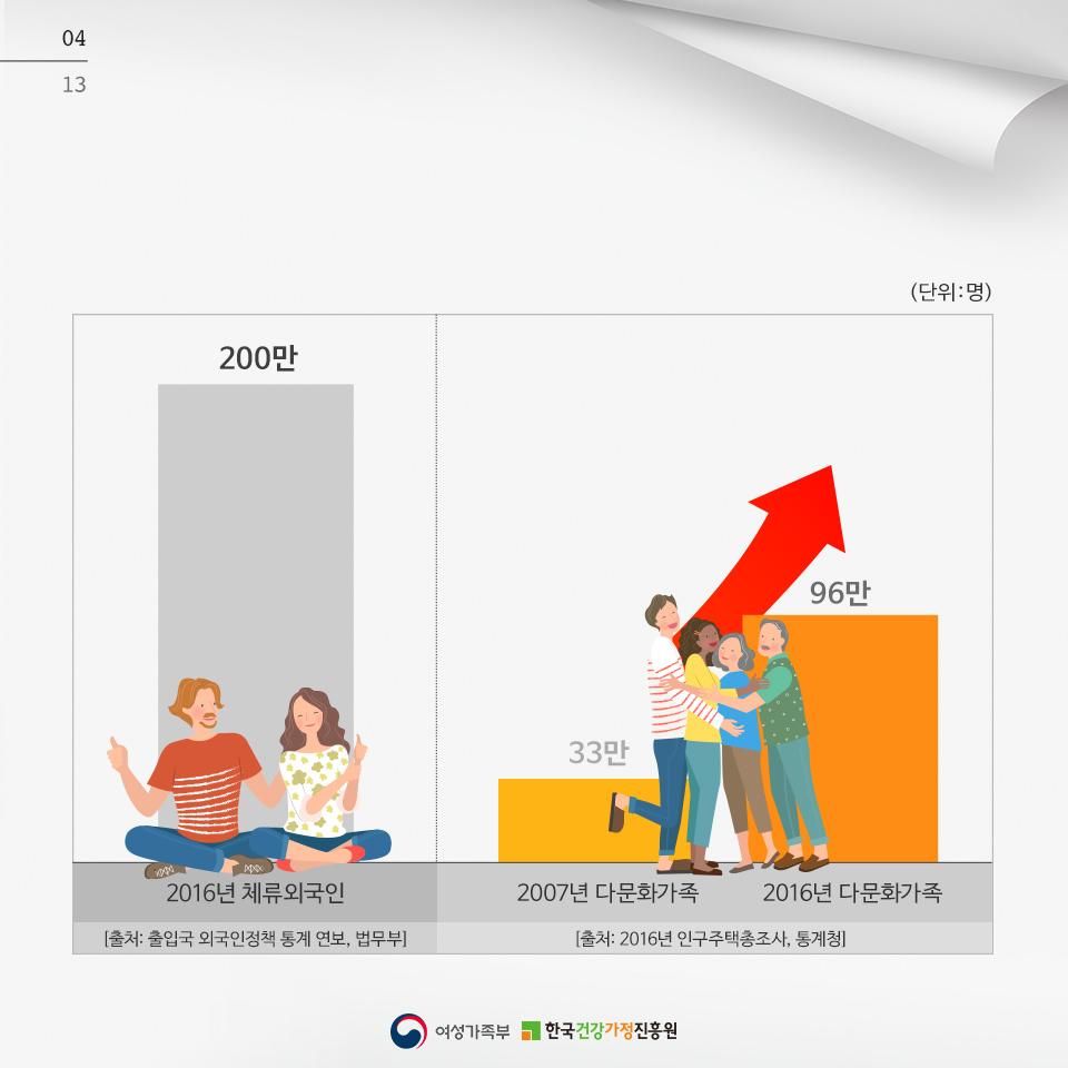 [카드뉴스] '다문화이해교육' 안내_5