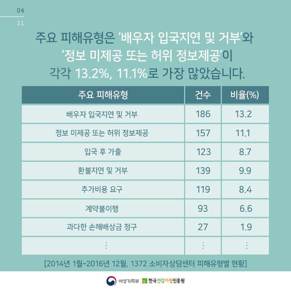 [카드뉴스] 국제결혼중개 소비자 피해예방편_5
