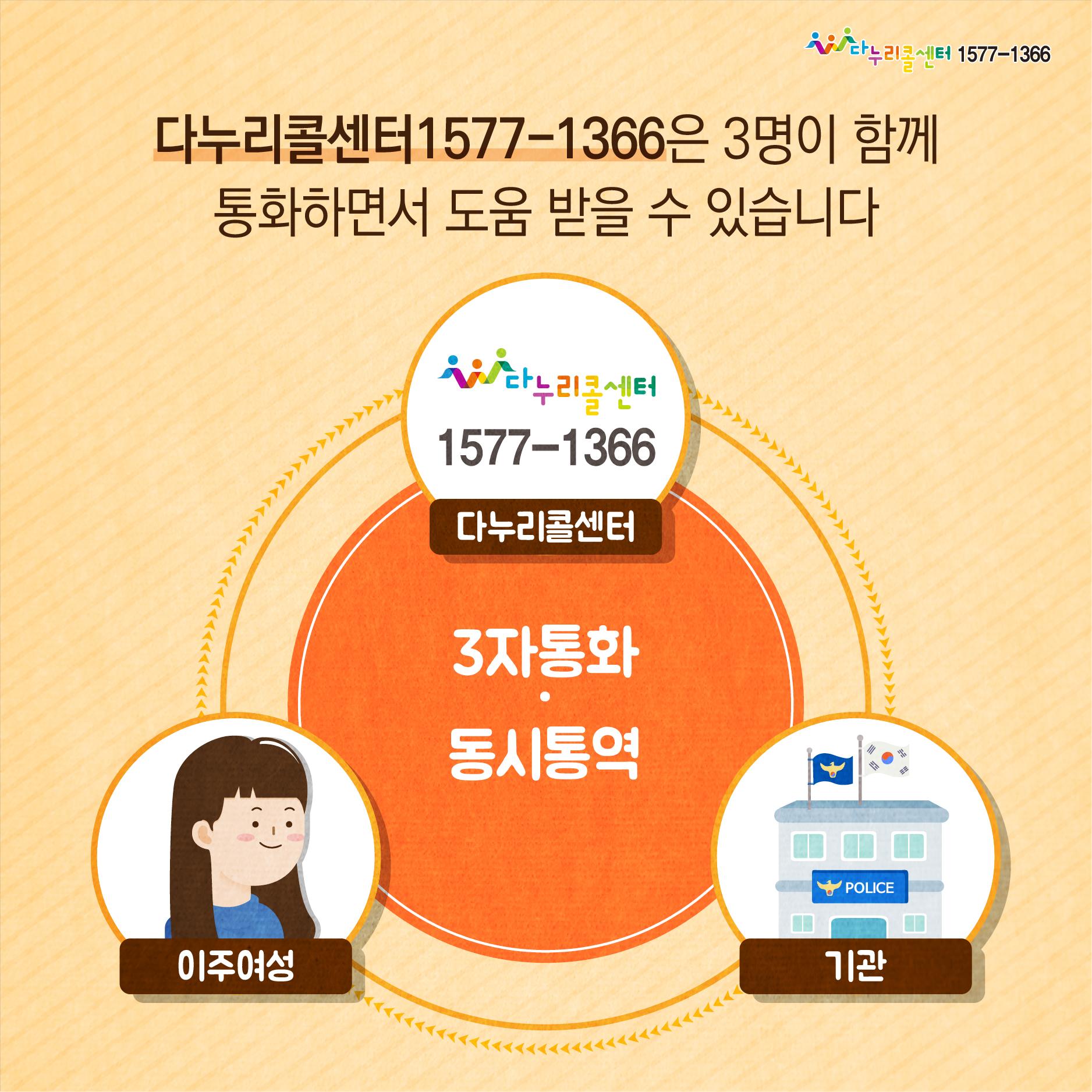 [카드뉴스] 다누리콜센터1577-1366 이주여성 폭력피해 긴급지원 안내(한국어)_6