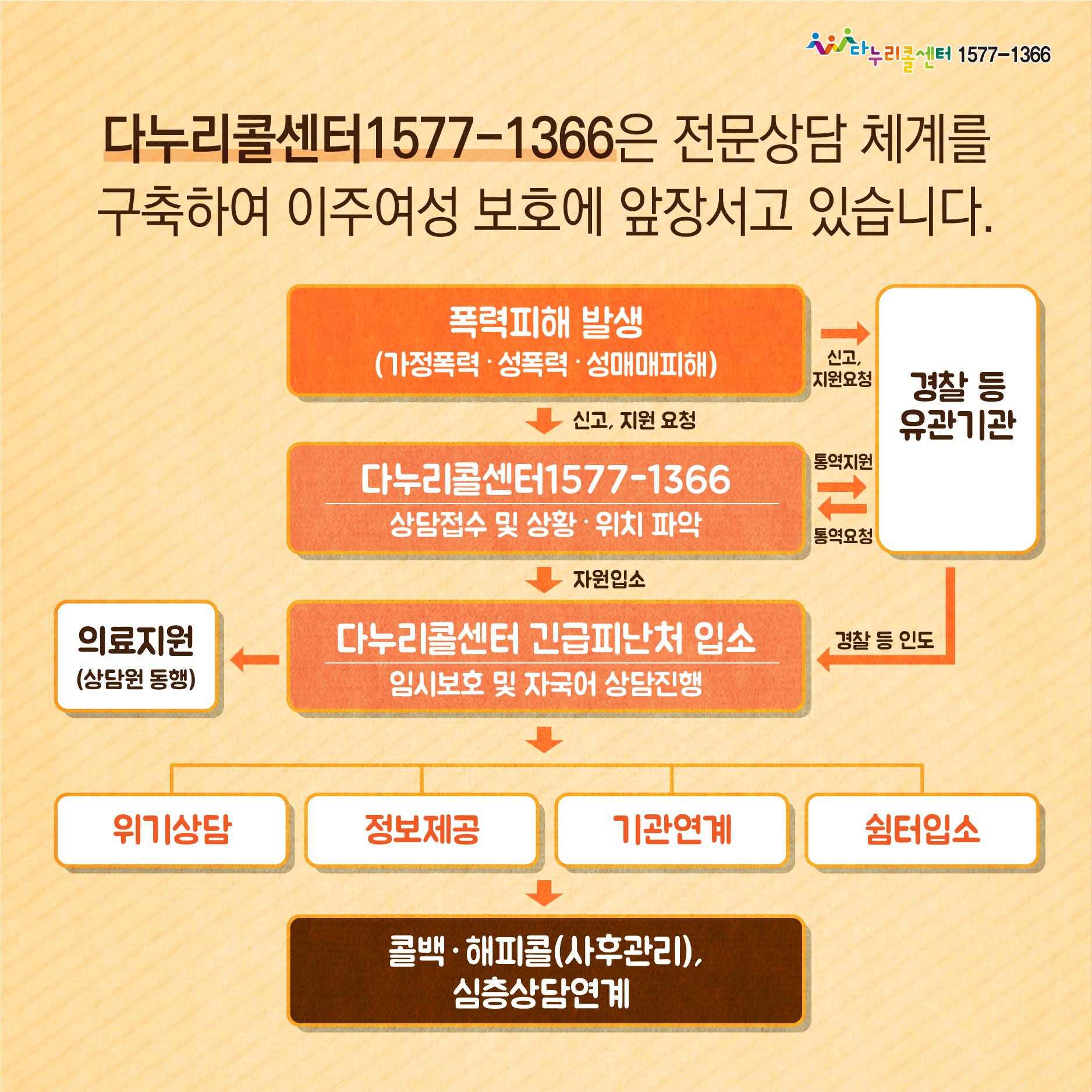[카드뉴스] 다누리콜센터1577-1366 이주여성 폭력피해 긴급지원 안내(한국어)_8