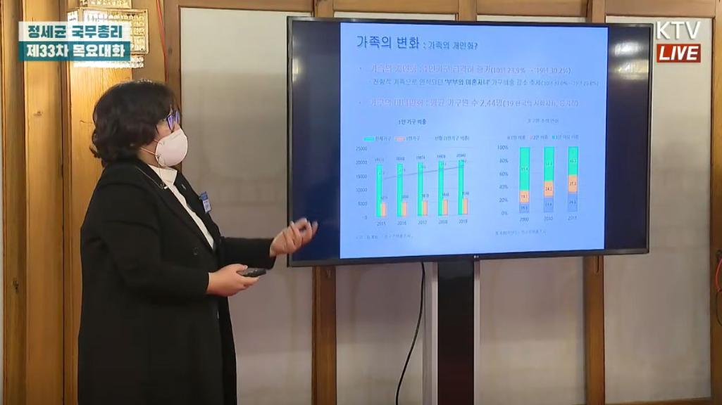 김혜영 이사장, 국무총리 주재 '목요대화'에서 <가족 다양화 시대, 무엇을 할 것인가>를 주제로 발표_3