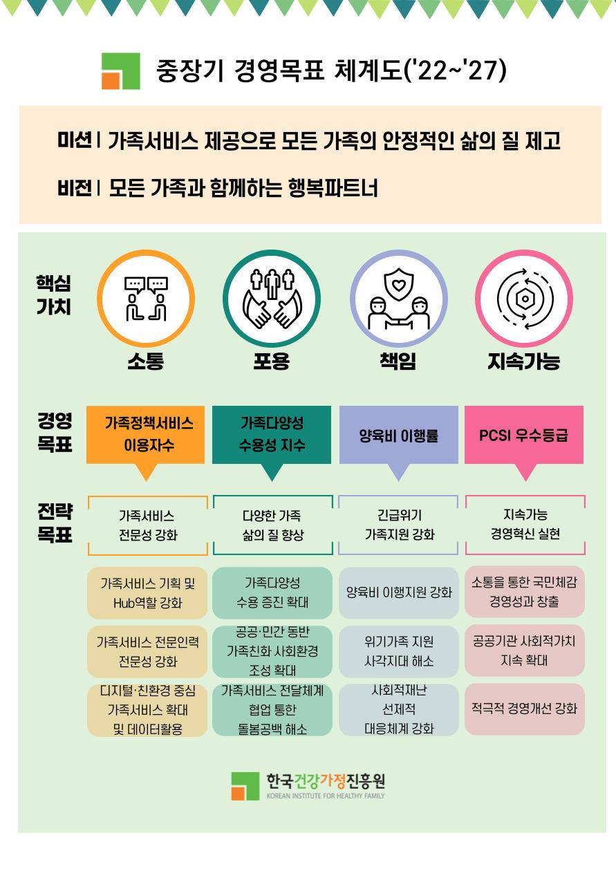 한국건강가정진흥원 비전